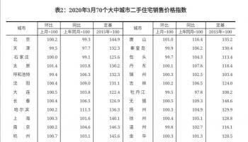 3月38城新房价格上涨 北京涨幅持平
